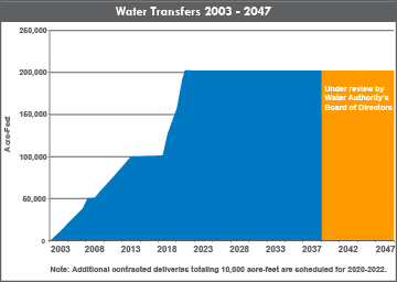 QSA2003to2047ChartLine-web.png